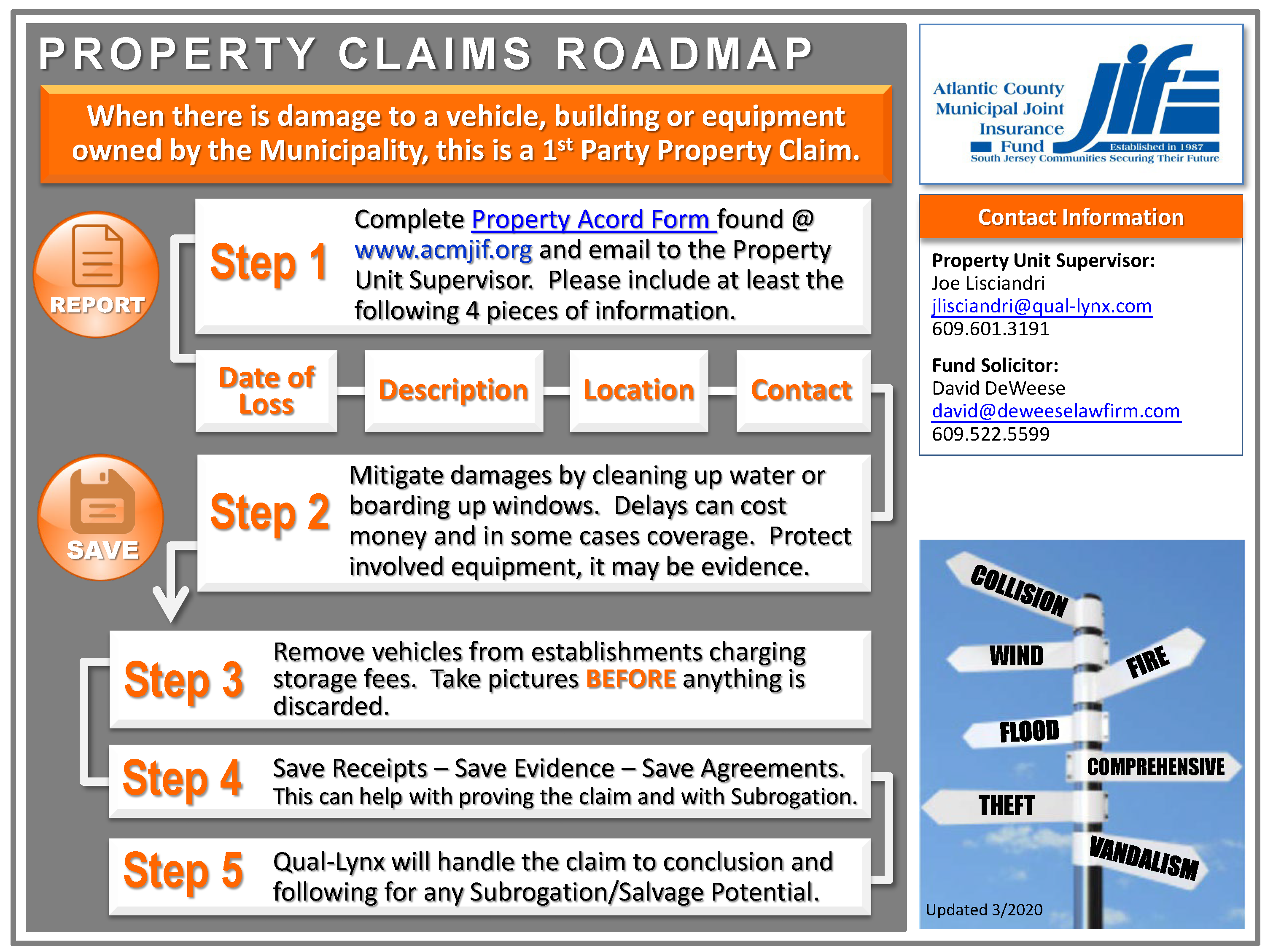 Property Claims Roadmap